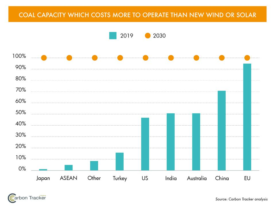 Percentage of coal capacity that is more expensive than building new wind or solar