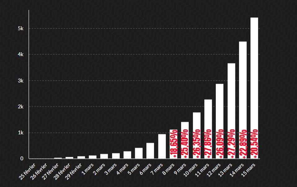 Coronavirus chart outbreak France
