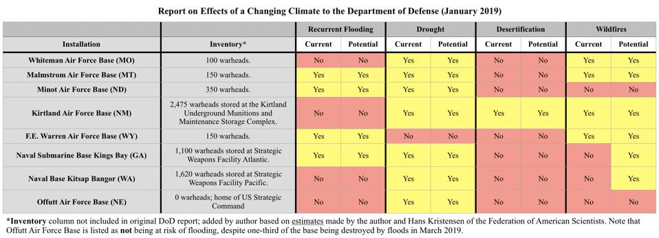 Report on Effects of a Changing Climate to the Department of Defense (January 2019).