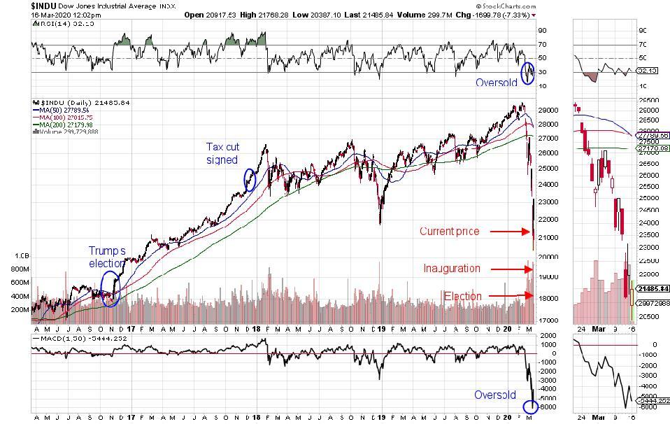 Dow 30 price chart