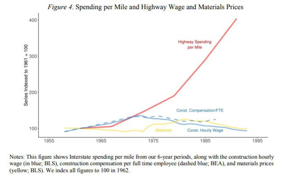 Highway materials, labor costs per year