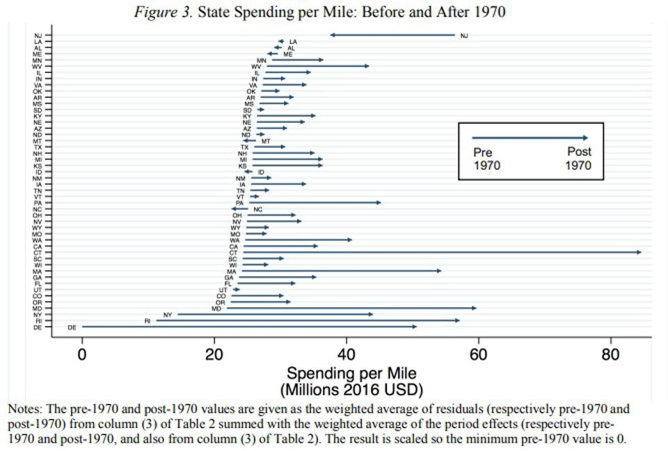 Highway spending pre and post 1970