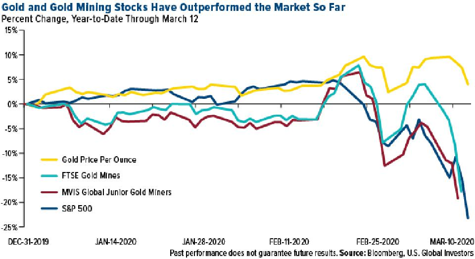 Gold and Gold Mining Stocks Have Outperformed the S&P 500 So Far in 2020 As of March 12
