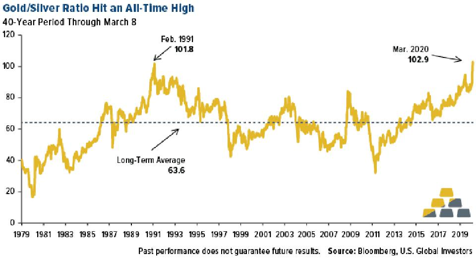 Gold-to-silver ratio hit all-time high on march 8