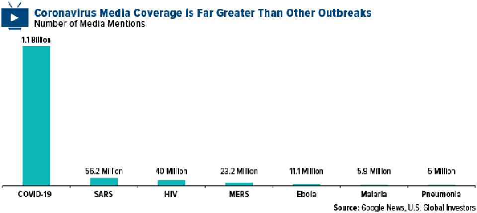 Coronavirus Media Coverage is far Greater Than Other Outbreaks