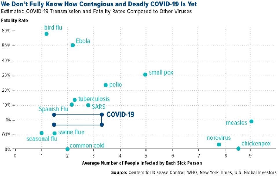 We don't fully know how contagious and deadly COVID-19 is yet