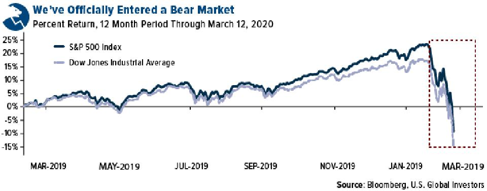 S&P 500 and Dow Jones now in bear market march 12, 2020