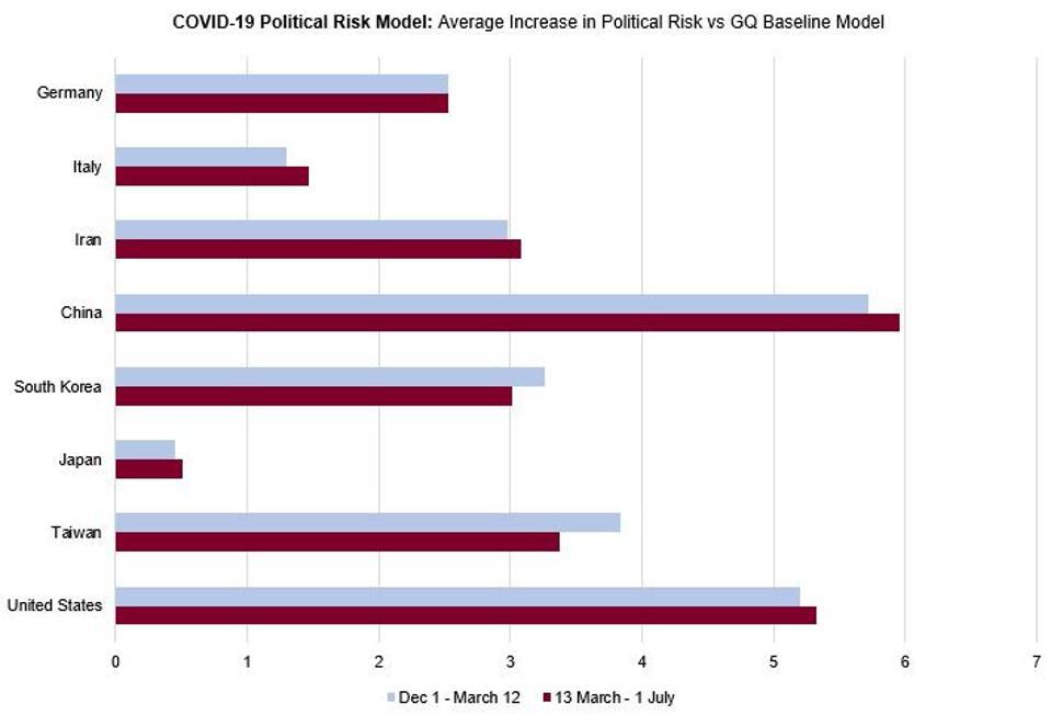 COVID-19 Political Risk Model: Average Increase in Political Risk vs GQ Baseline Model