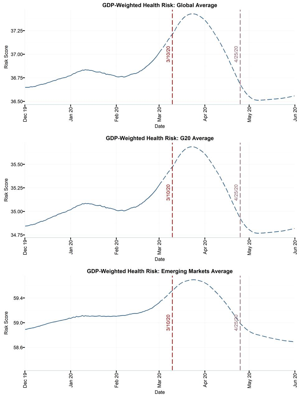 GDP-Weighted Health Risk: Global Average