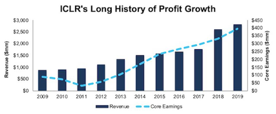 ICLR Revenue And Core Earnings