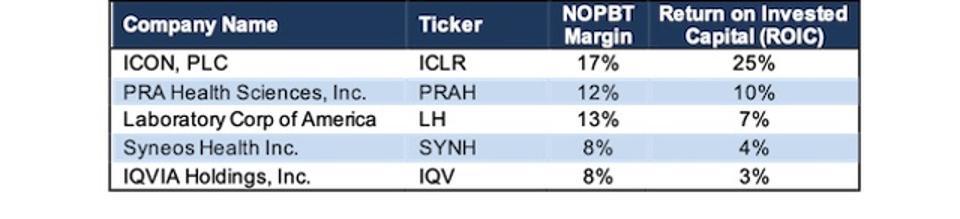 ICLR Profitability Vs. Peers