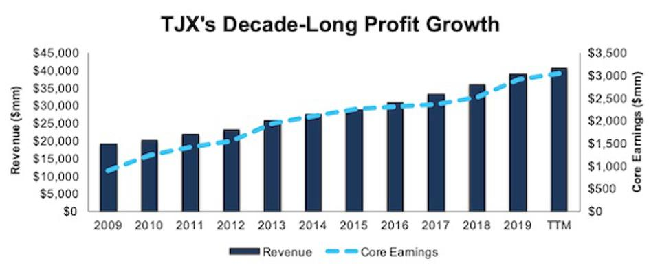 TJX Revenue And Core Earnings