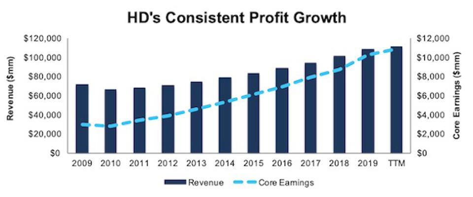 HD Revenue And Core Earnings