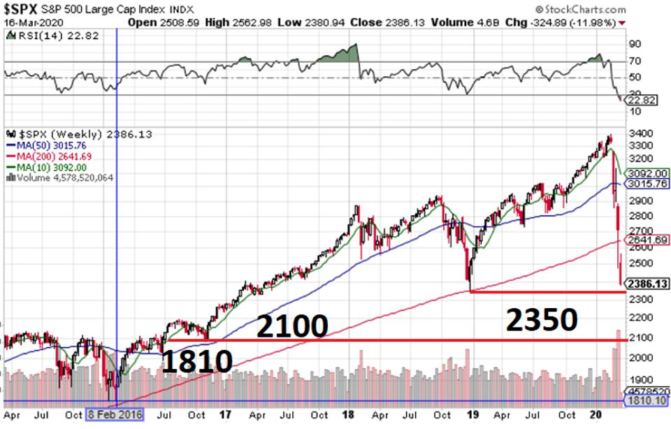 If the S&P 500 fails to hold 2350, it looks like a quick trip to 2100, and possibly the 1810 low from February 2016.