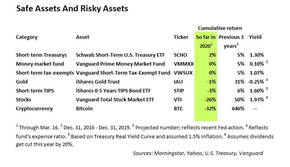 Safe assets and risky assets