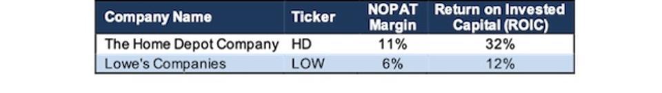 HD Profitability Vs. LOW