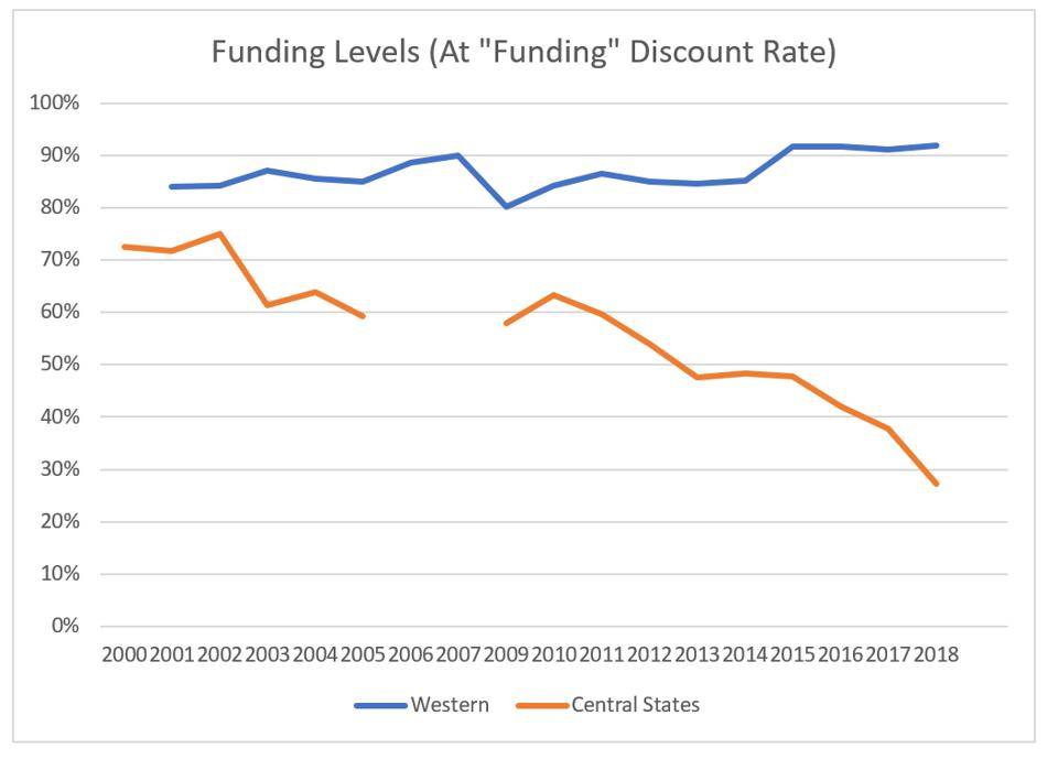 Western Conference vs. Central States Teamsters pension funds' funded status