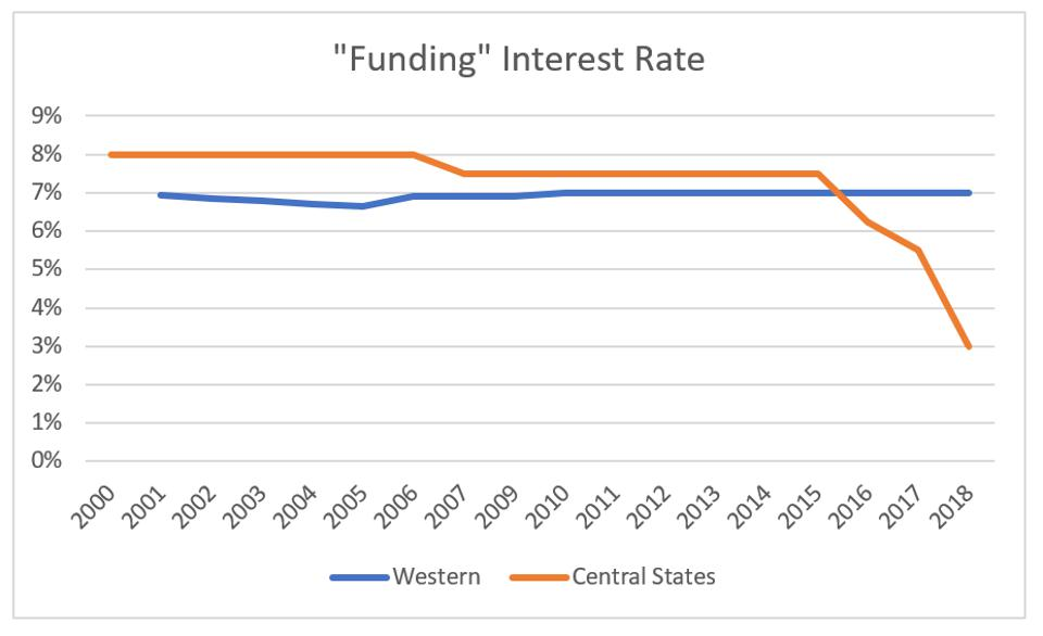 Western Conference and Central States' interest rate comparison