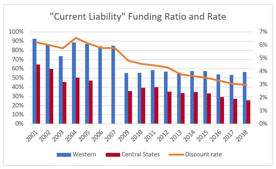 Current liability funded ratio and discount rate