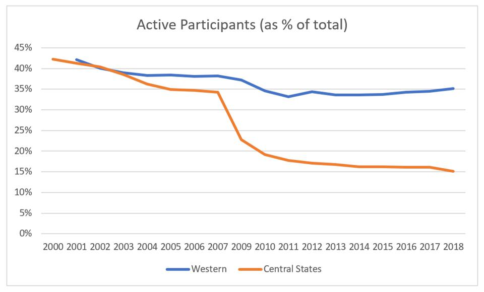 Participant ratios, Western Conference and Central States