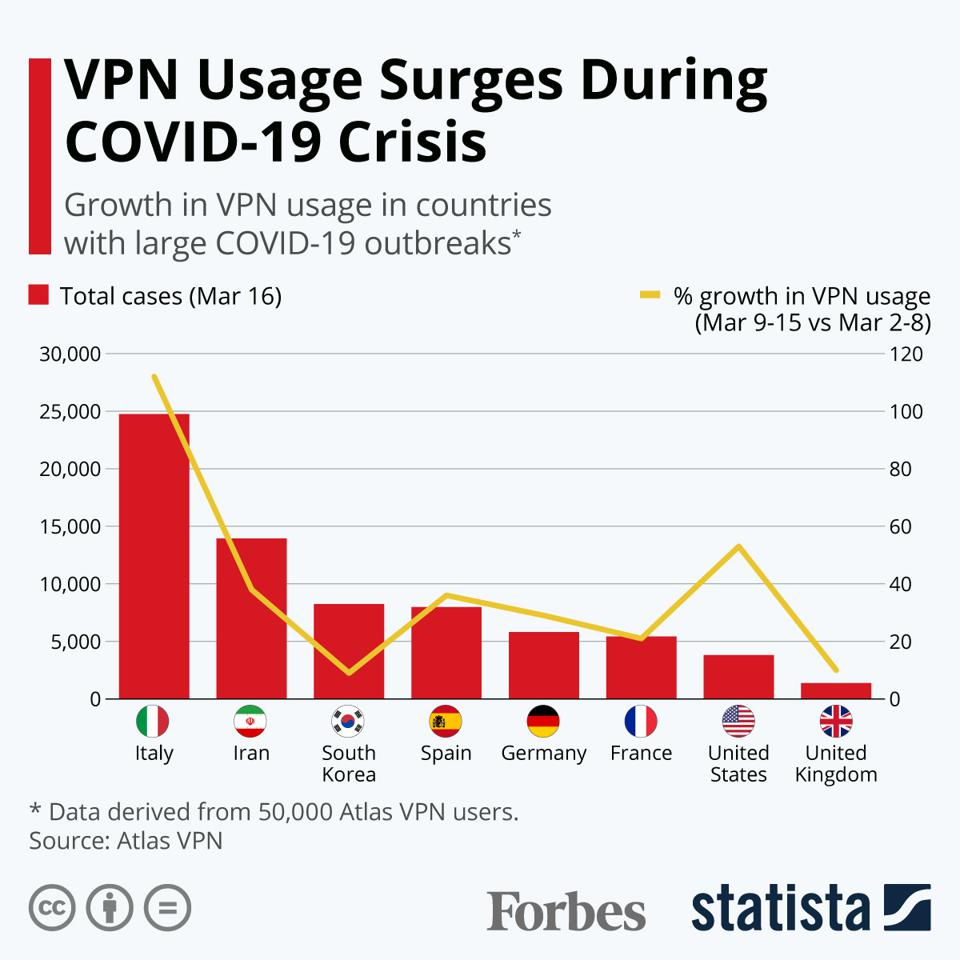 VPN Usage Surges During COVID-19 Crisis