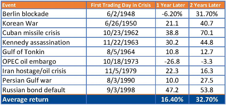 The 9/11 And Financial Crisis Playbook For Investing Amid The Coronavirus