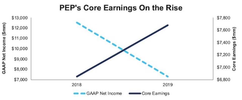 PEP GAAP Net Income Vs. Core Earnings
