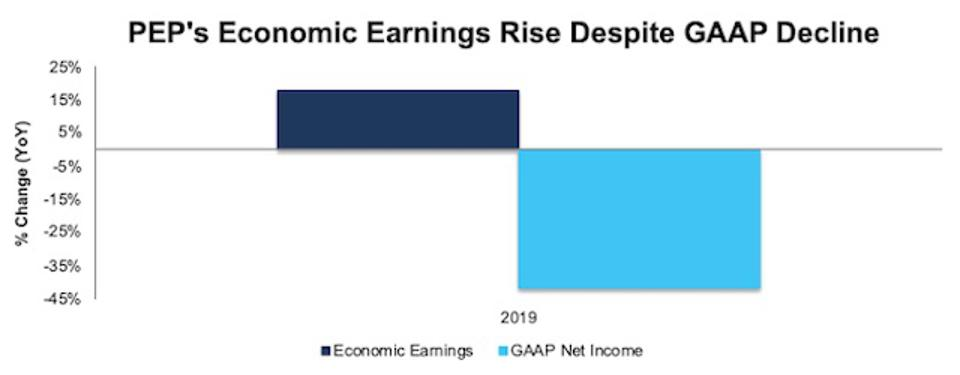 PEP GAAP Net Income Vs. Economic Earnings