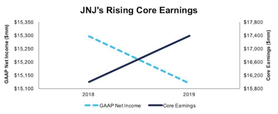 JNJ GAAP Net Income Vs. Core Earnings