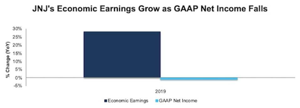JNJ GAAP Net Income Vs. Economic Earnings