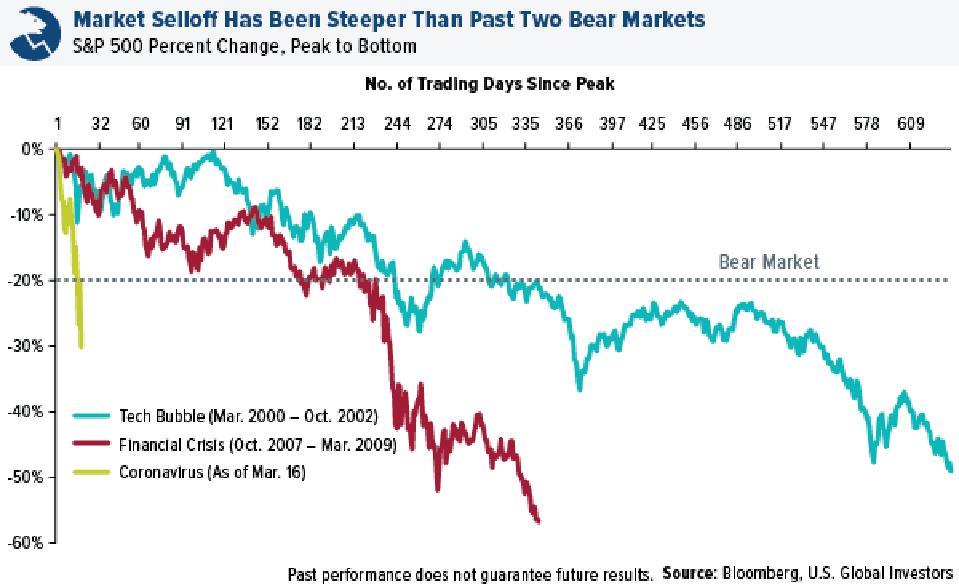 Market selloff has been steeper than past two bear markets