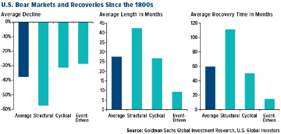 U.S. Bear Markets and Recoveries Since 1800s