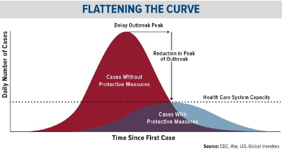 Flattening the coronavirus number of daily cases curve