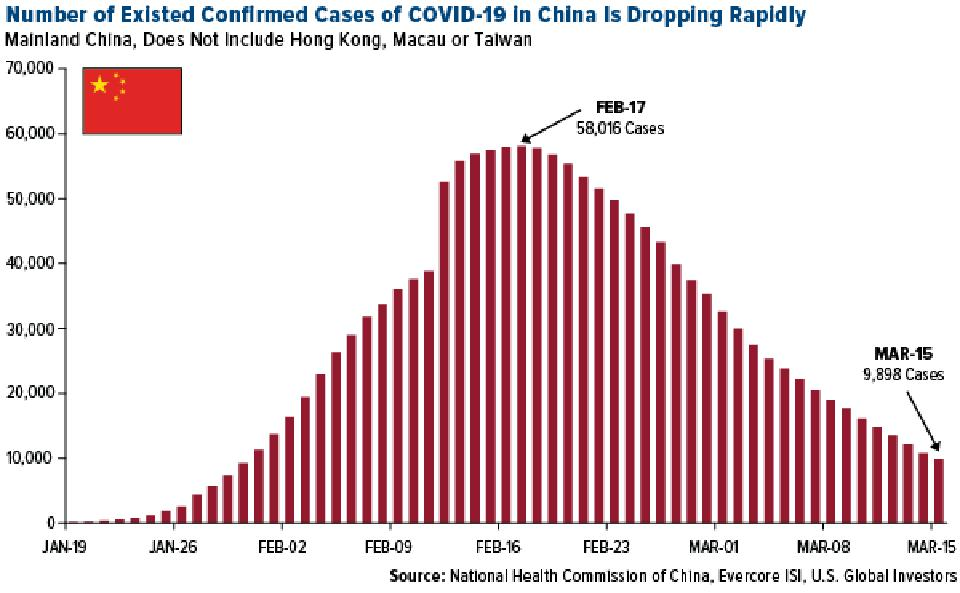 Number of coronavirus cases in China is dropping rapidly by the day