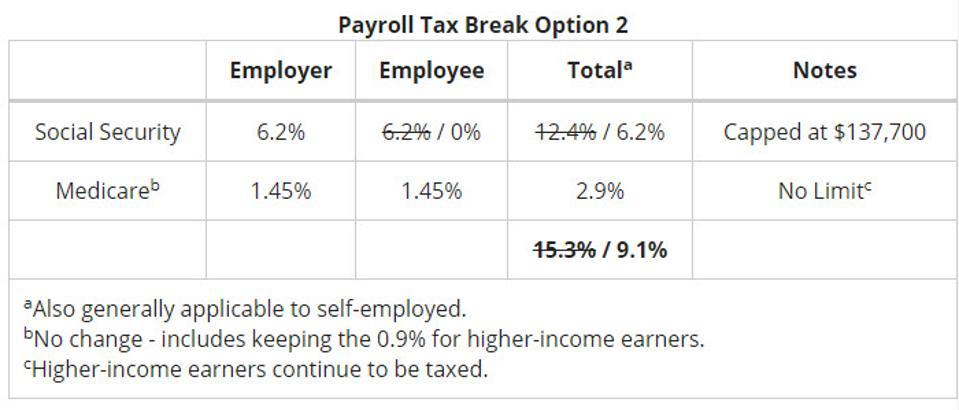 Payroll Tax Break Option 2