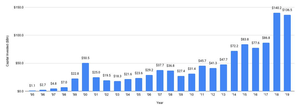 Bar chart showing increasing investments by VCs into startups over time