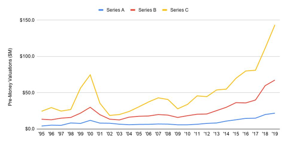 Line chart showing the rise and fall of company valuations for US startups over time