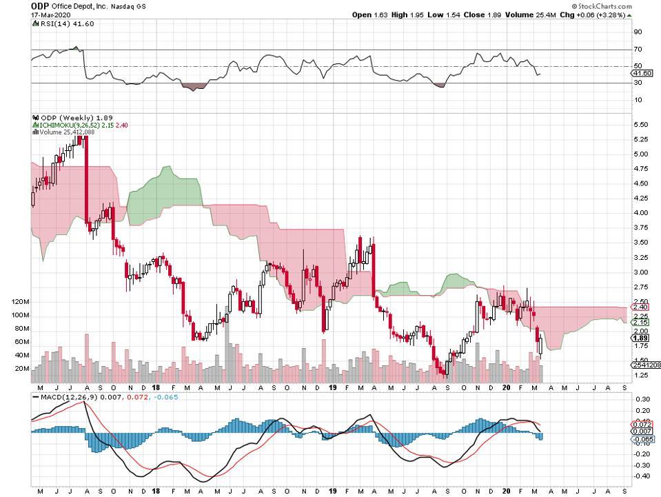 bull bullish bear bearish dividends earnings