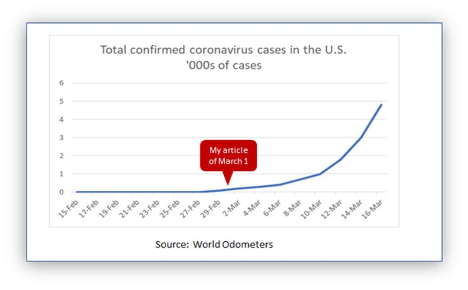 Coronavirus cases in the US