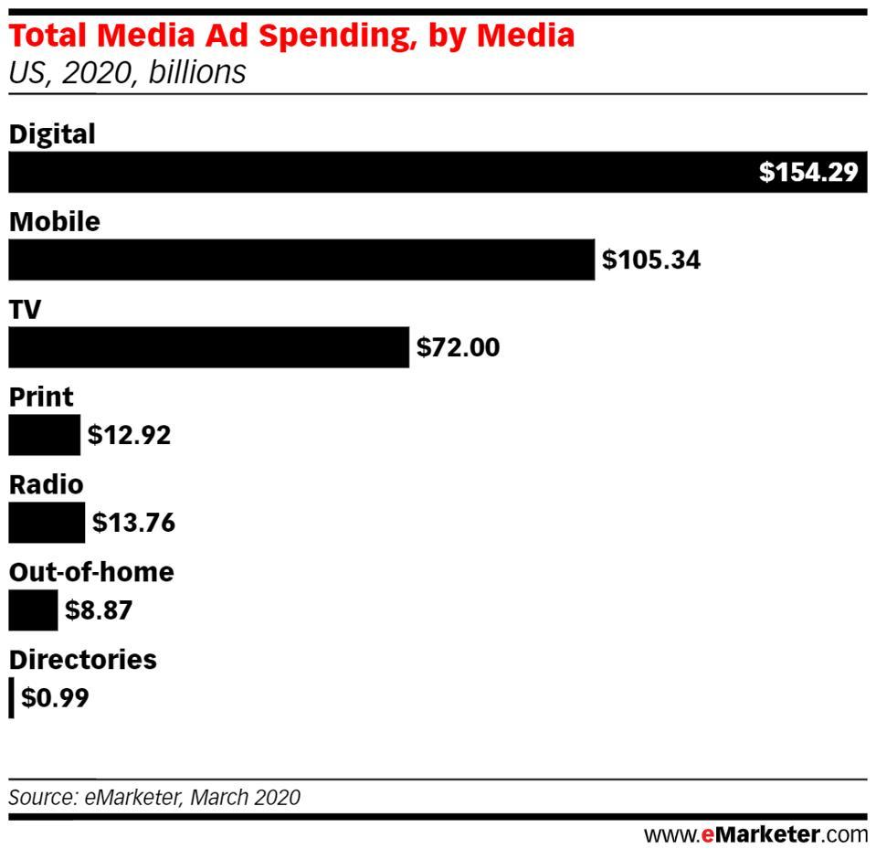 Total media ad spending by media