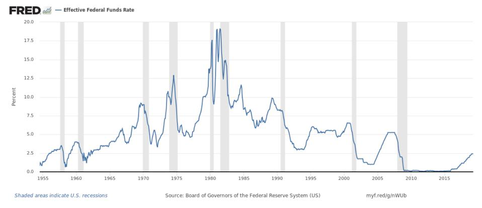 Federal Funds Rate over time.