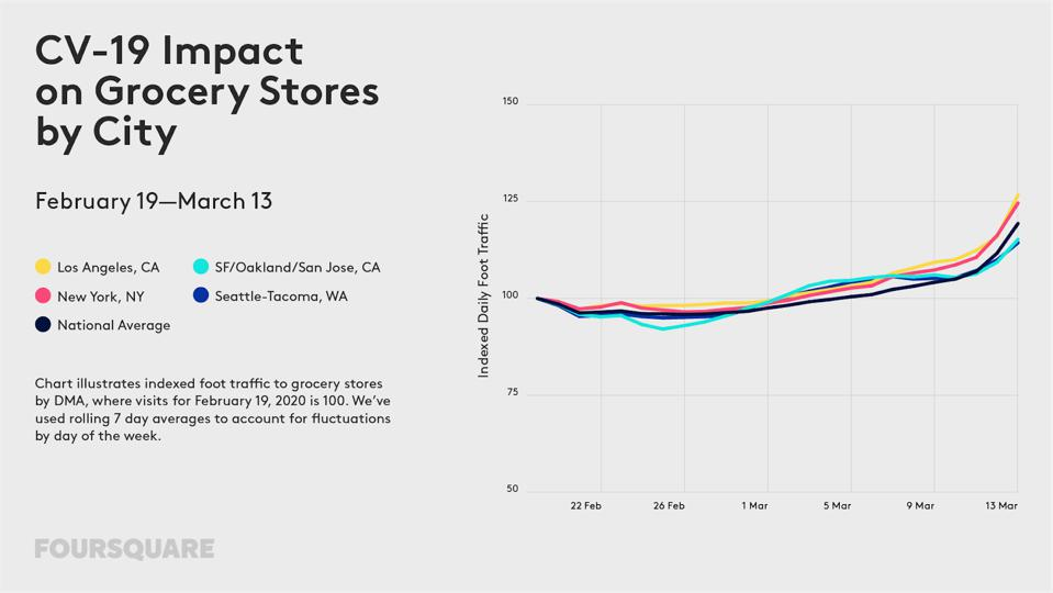 Impact on grocery store visits from February 19 to March 13
