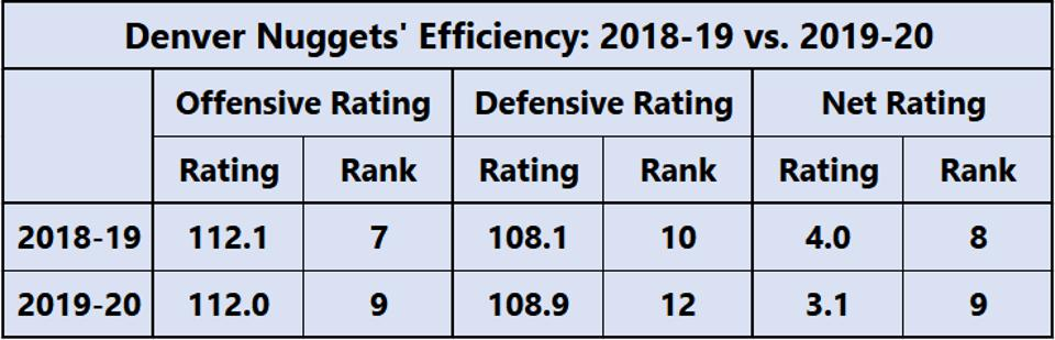Denver Nuggets Efficiency - 2018-19 vs. 2019-20
