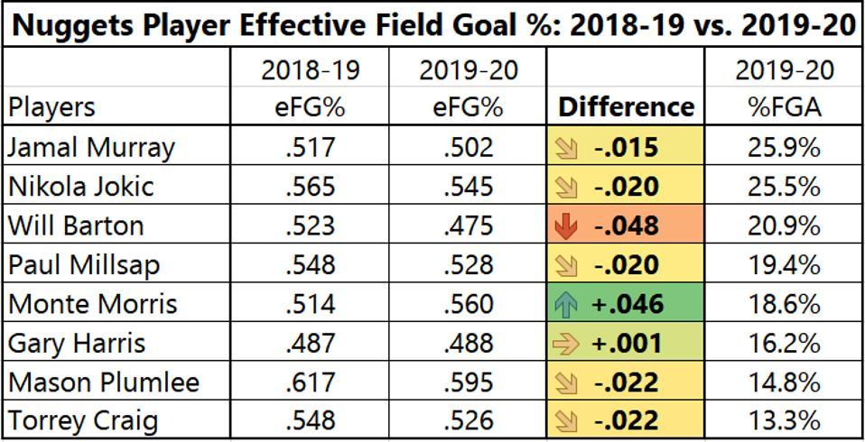 Denver Nuggets' Returning Player Effective Field Goal Percentage - 2018-19 vs. 2019-20