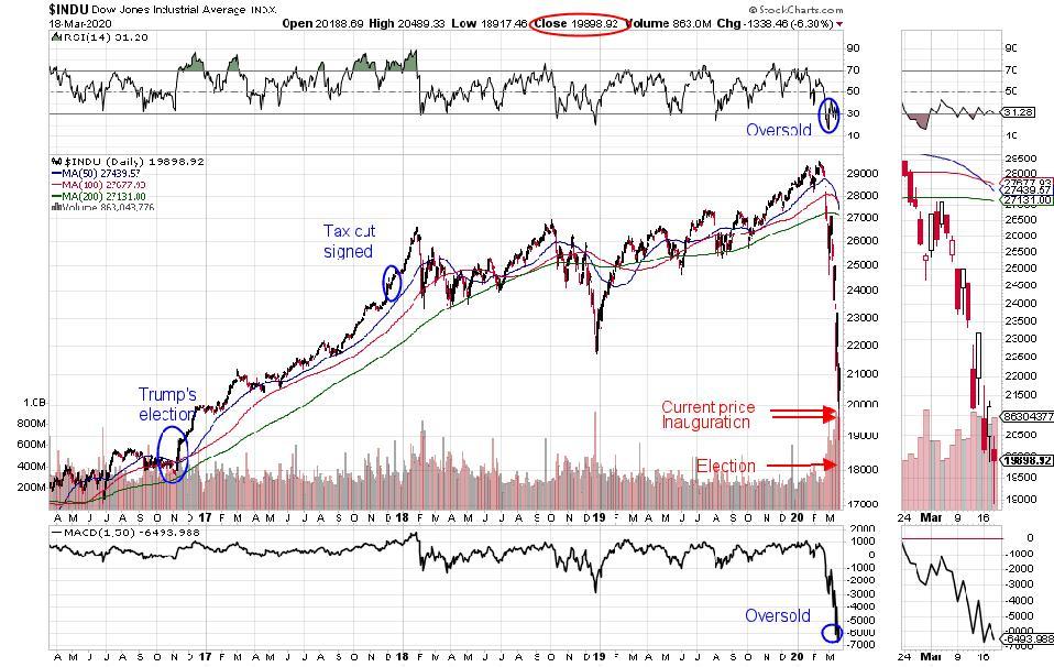 Dow 30 Industrials price chart