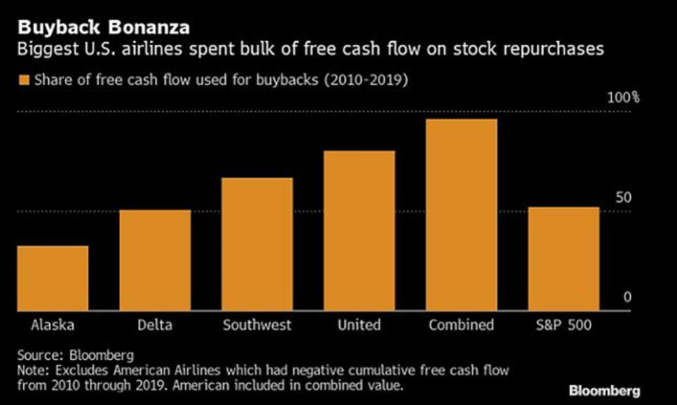 Airlines Buybacks: Alaska airlines, Delta Airlines, Southwest, United Airlines