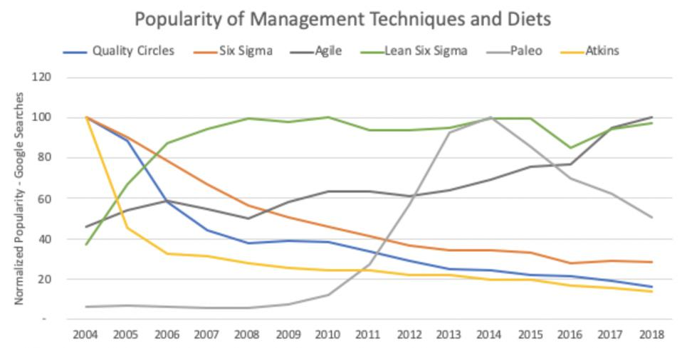 Graph showing the popularity of management techniques and diets between 2004 and 2018.