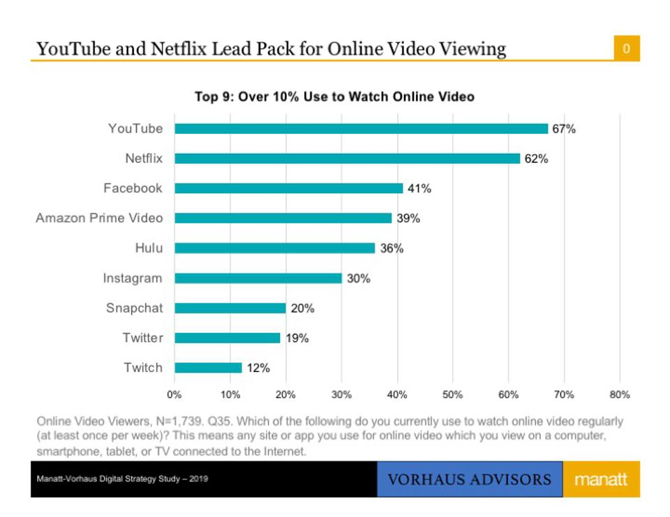 Top Online Video Viewing Services