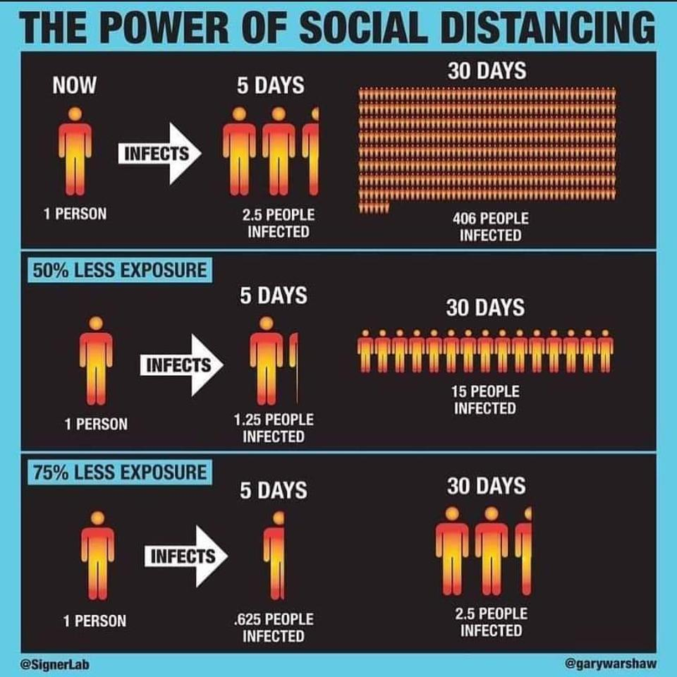 Signer Labs (http://signerlab.com/) visualises the power of social distancing.