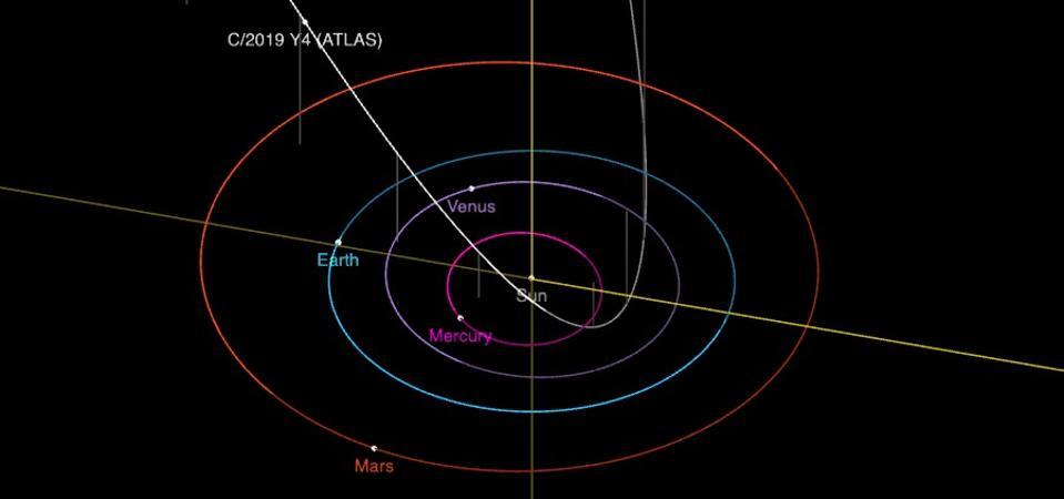 The orbit of C/2019 Y4 (ATLAS).